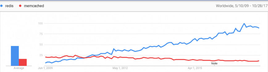 Google Search Popularity - Redis vs...