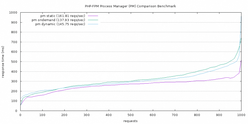 PHP-FPM PM comparison