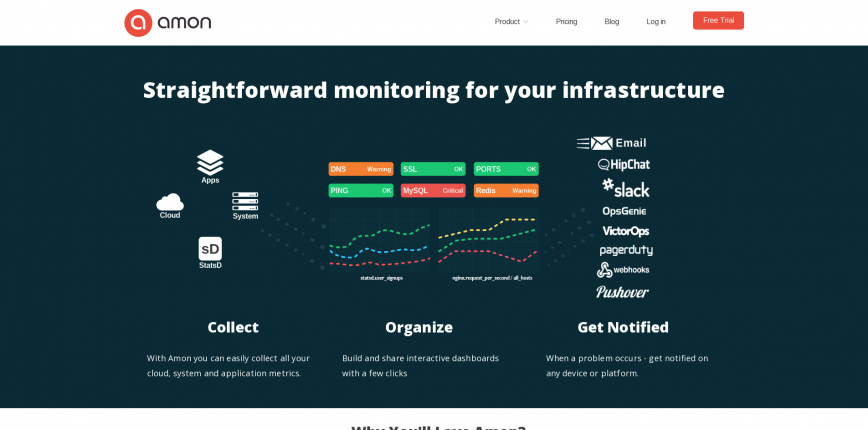 Amon Straightforward monitoring for your infrastructure