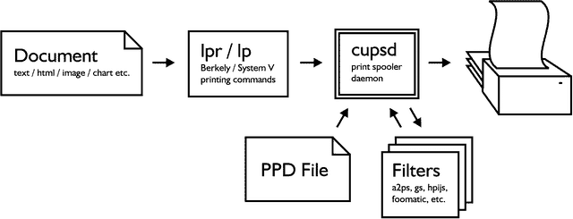 Linux printing basics