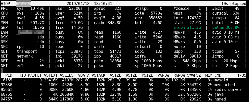 Linux Performance: Why You Should Almost Always Add Swap Space