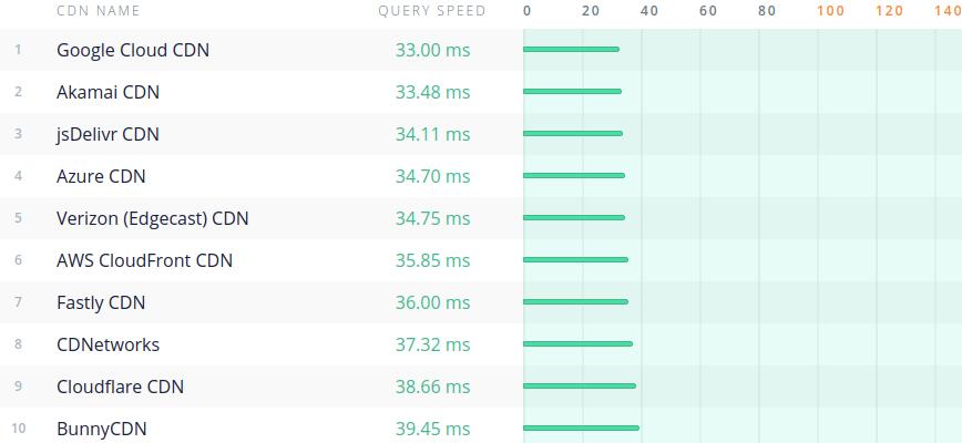 CDNPerf - CDN Performance comparison