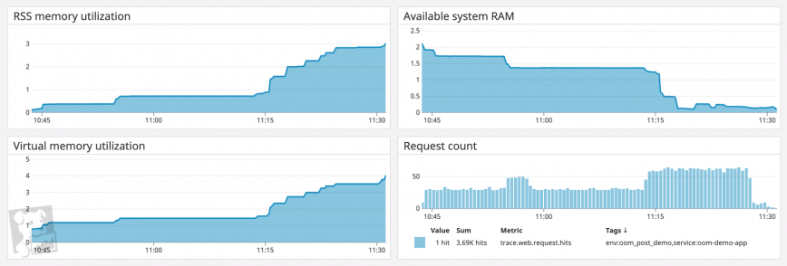 A dashboard showing a web server process's memory consumption alongside its request count