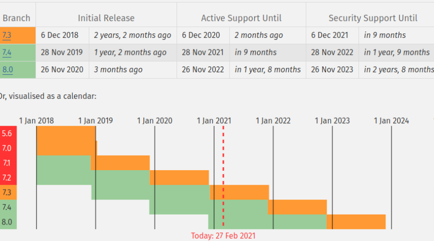 PHP Supported Versions - 2021