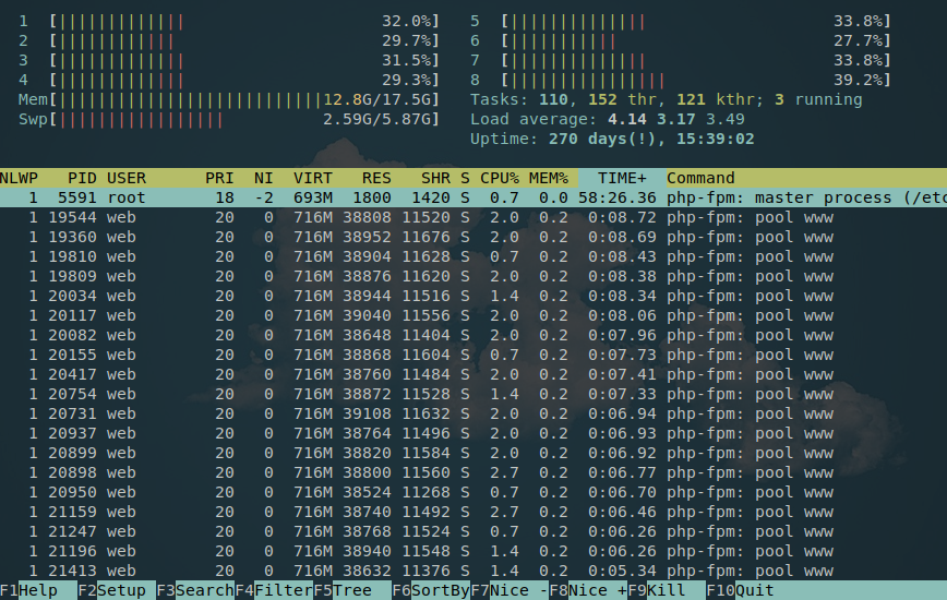 PHP benefits greatly from CPU single-thread performance.