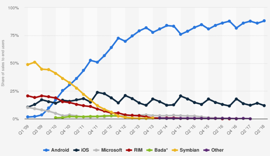 Global market share held by the leading smartphone operating systems