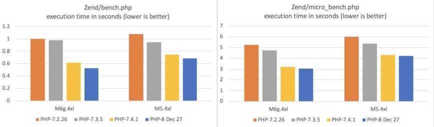 php 7 vs php 8 benchmark