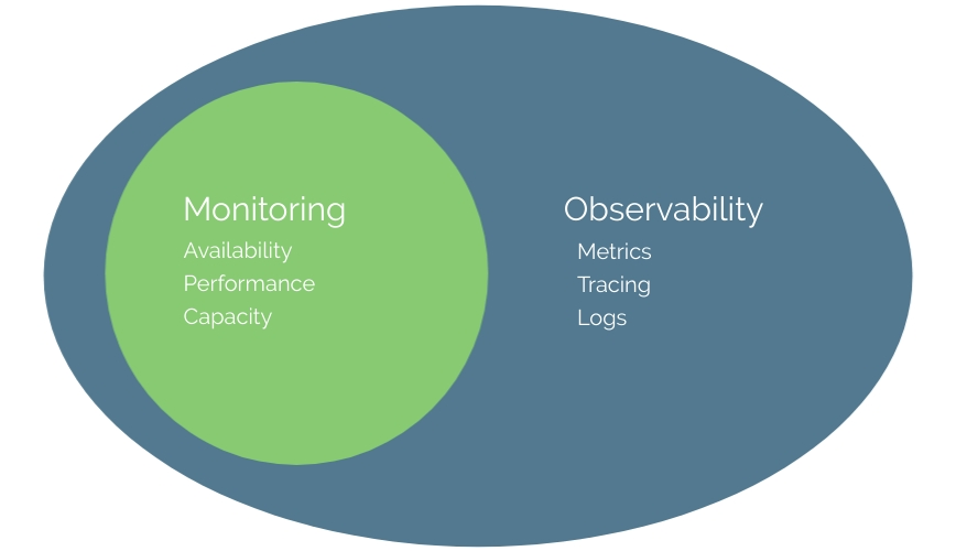 Observability is a superset of monitoring