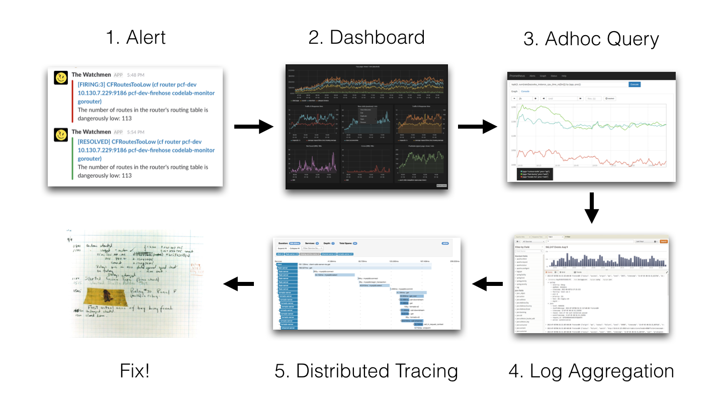 Example flow of observability