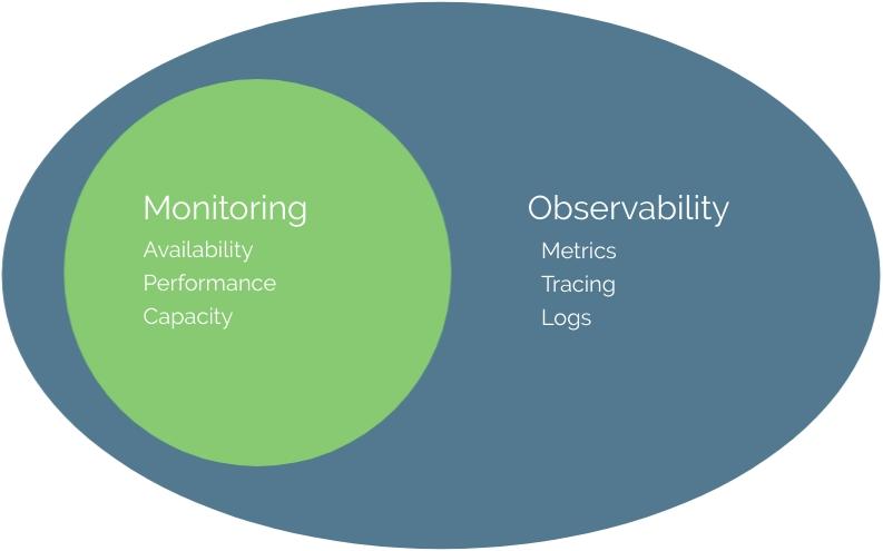 observability vs monitoring